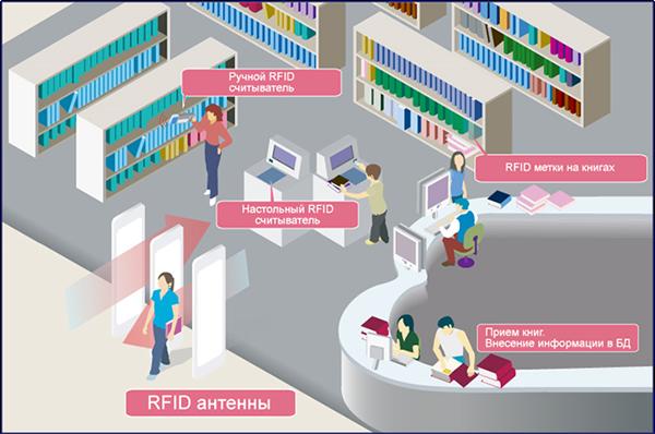 Решения для библиотек и книжных магазинов